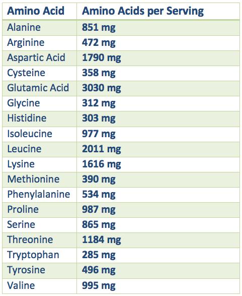 Amino Acids Profile
