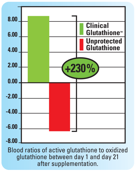 230% Blood ratios of active glutathione to oxidized glutathoine between day 1 and day 21 after supplementation.